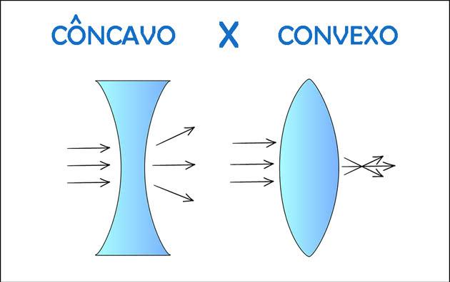 efcf0217a8 Veja a diferença de côncavo e convexo e suas diferentes aplicações ...