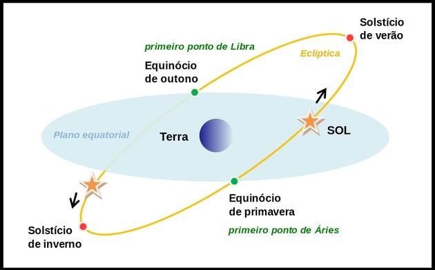 Equinócio e Solsticio