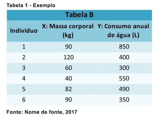 Exemplo Tabela