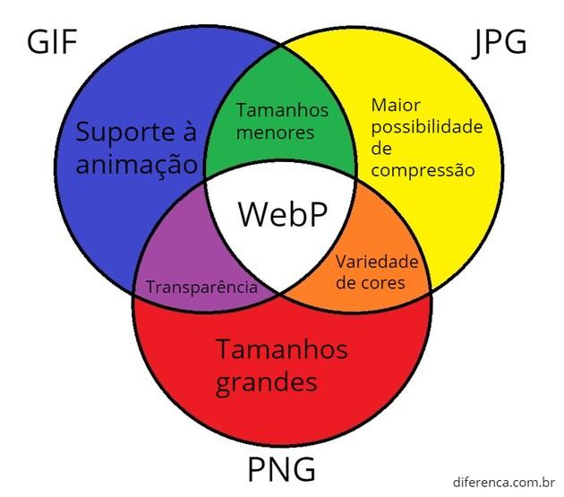 O WebP une o melhor do PNG, JPG e GIF em uma única imagem