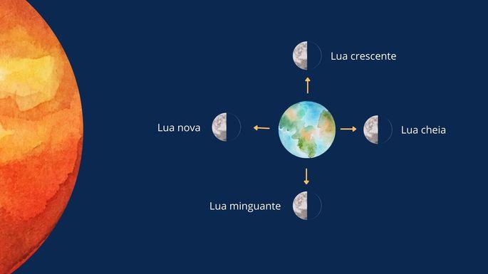 O Sol e sua influência em cada uma das fases da lua