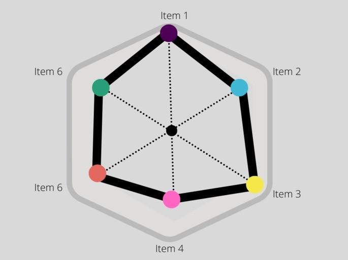 gráfico em rede