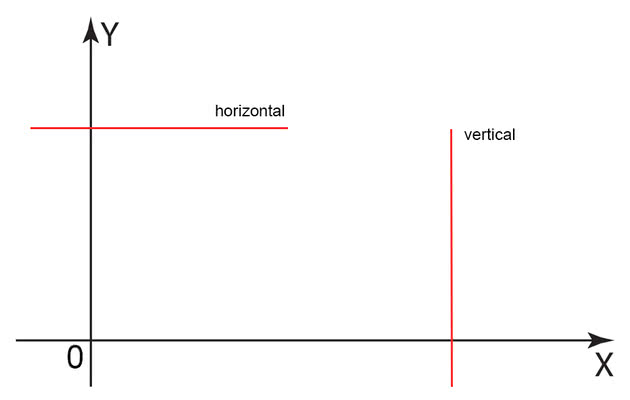 horizontal e vertical