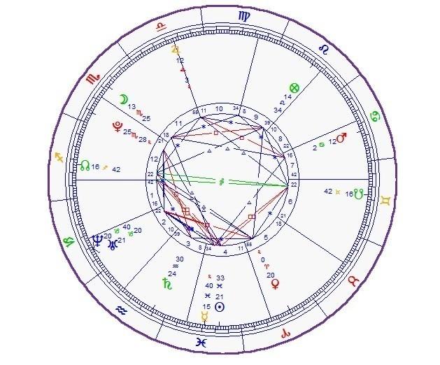 Exemplos de mapa astral astrológico