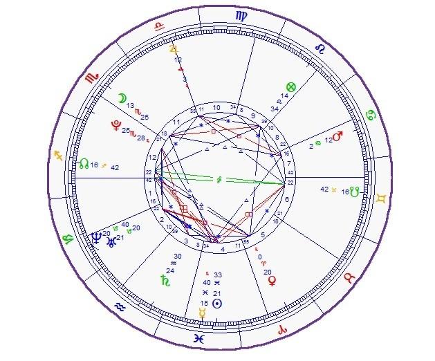 Exemplo de Mapa Astral