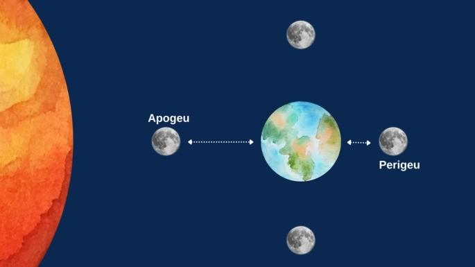 movimento lunar e o perigeu