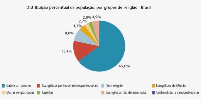ramificações das religiões cristãs